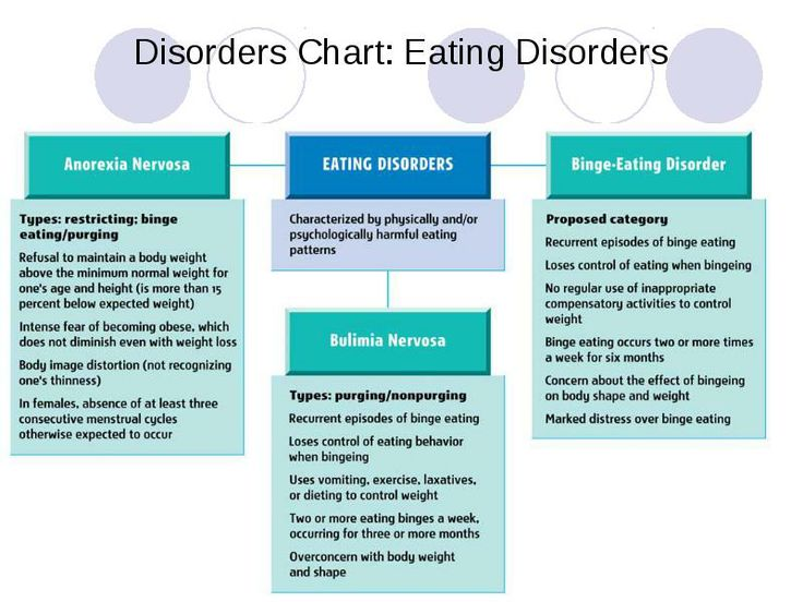 the physical and psychological damages of eating disorders Eating disorders, like anorexia and bulimia, are psychiatric conditions that can lead to profound long-term effects on a person's physical and emotional well-being as with other mental health conditions, the development of eating disorders is complex.