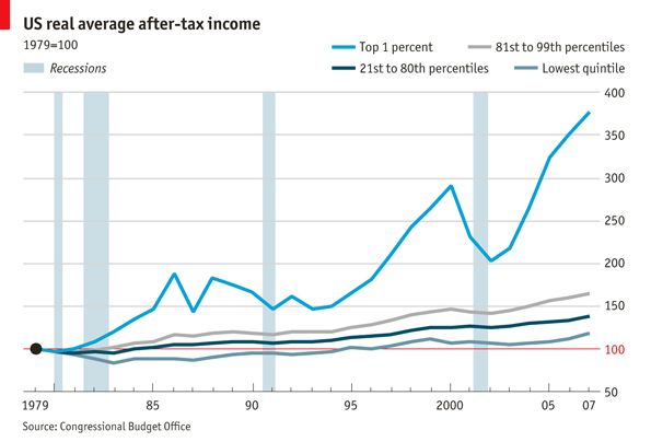 US real average after-tax income, 1979–2007