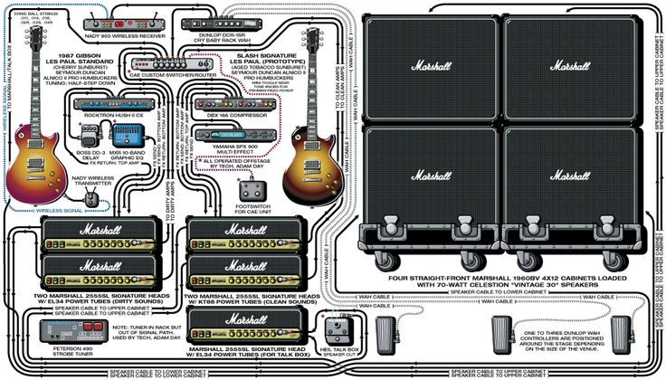 A Detailed Gear Diagram Of Slash S Stage Setup Guitar Pa