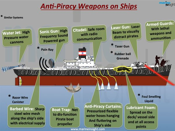 20 best Maritime Security images on Pinterest Pirates, Security - anti piracy security officer sample resume