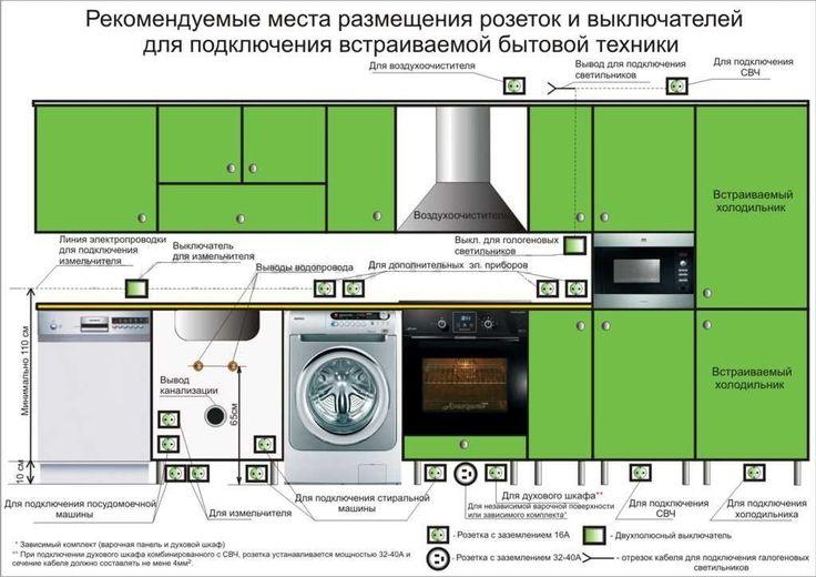 ПЛАНИРУЕМ КУХНЮ ПРАВИЛЬНО | Дизайн интерьера. Выборг