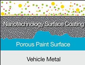 Nanotechnology coating is made of significantly smaller particles. This means there are less gaps for contaminants to penetrate. The nano-sized particles fuse to the surface of the paint providing the most comprehensive, permanent protection available.