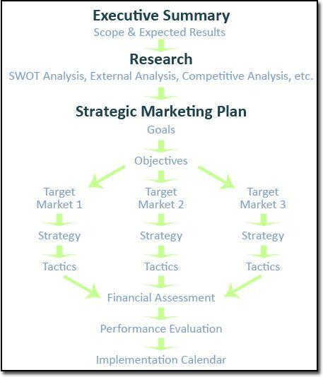 University marketing strategy template