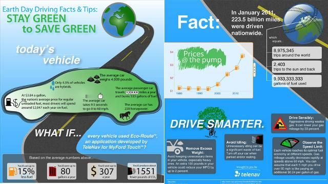 Telenav Helps You Go Green With Earth Day Infographic
