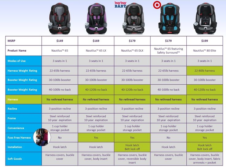 263 best Child Penger Safety images on Pinterest | Car seat ...