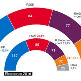 Así quedaría el Congreso con la propuesta de sistema electoral de Unidos Podemos... y otros sistemas electorales