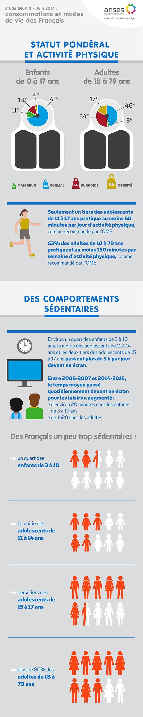INCA 3 en image - Les Français, l'activité physique et la sédentarité | Anses - Agence nationale de sécurité sanitaire de l'alimentation, de l'environnement et du travail