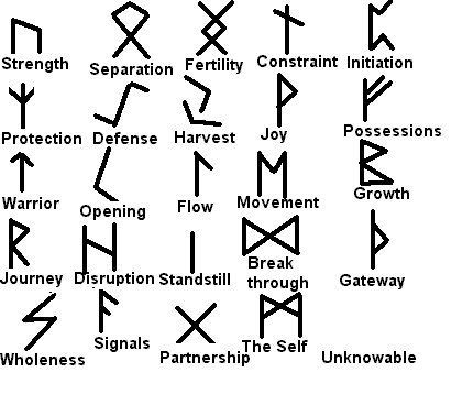 Celtic Symbols and Their Meanings | Runes These meanings are simplistic, but close.
