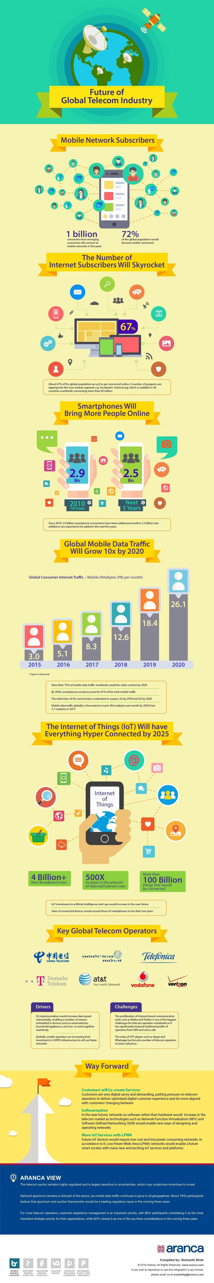 Aranca predicts the future of Telecom Industry in the Global Market. Read on to know further details from Aranca's Market Research Experts.