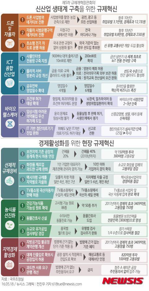 '드론 택배 허용'…정부, 신산업 규제 확 푼다 : 네이버 뉴스