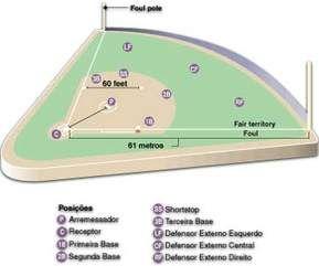 cancha de softbol medidas y posiciones - MySearch