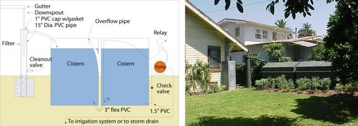 how to store rainwater for home use