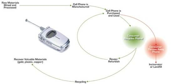 Cell Phone Life Cycle - Over half of a phone's negative environmental impacts occur during the manufacturing process. Each phone consists of 500 to 1,000 components that must be shaped and fitted together in polluting factories