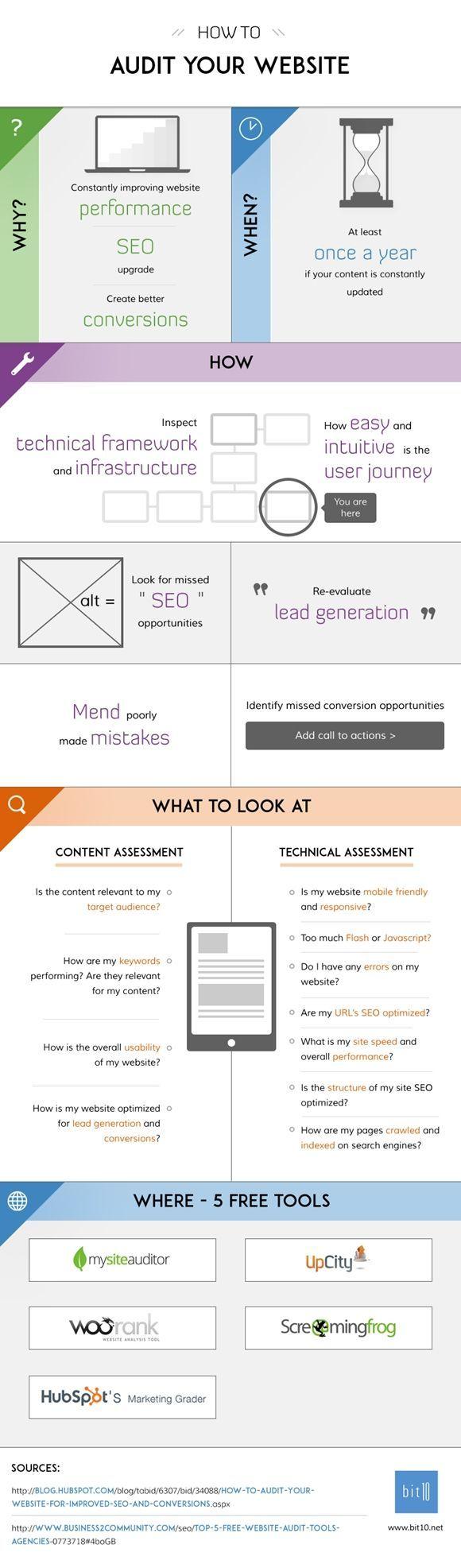 Cómo auditar tu web #infografia #infographic #marketing