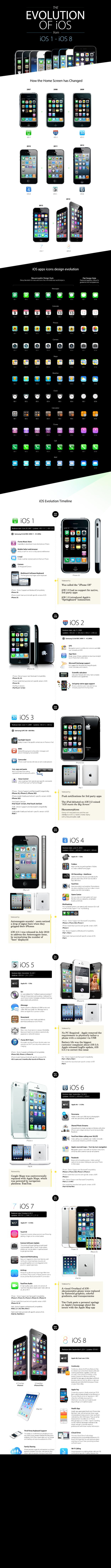 This amazing graphic shows iOS's evolution from original iPhone to iPhone 6