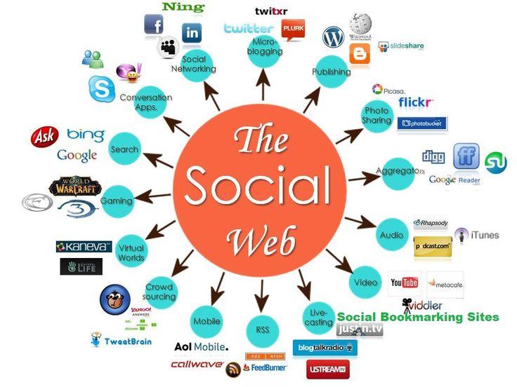 Social Bookmarking Websites