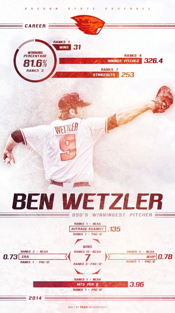 2014 OSU Baseball - Ben Wetzler Infographic by Joe Centeno, via Behance