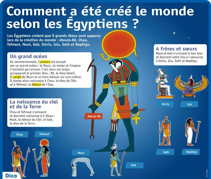 Fiche exposés : Comment a été créé le monde selon les Égyptiens ?