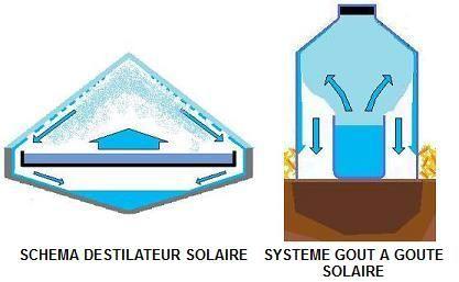 SITIOSOLAR - La technique d arrosage goutte à goutte solaire