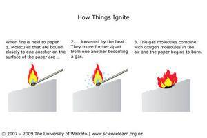UNIT PLAN: Fire