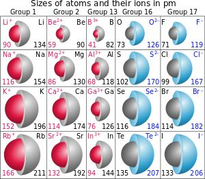 Ionic radius - Wikipedia