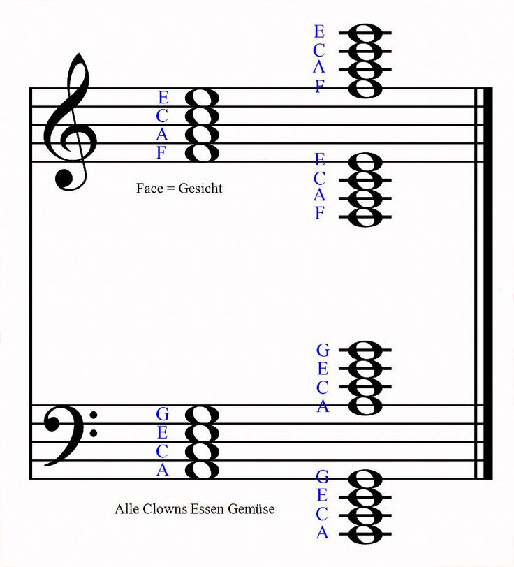 11 best Klavier images on Pinterest | Music, Piano and Piano music