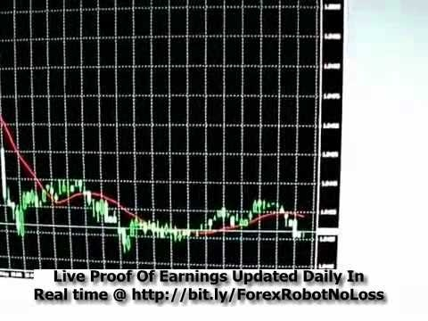 Forex Robot No Loss 100% Guaranteed Simple Automated Income Stream #incomestream #money #forex
