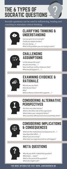 Infographic illustrating the 6 types of Socratic Question to stimulate critical thinking. http://www.jamesbowman.me/post/socratic-questions-revisited/ #homeschoolinginfographic
