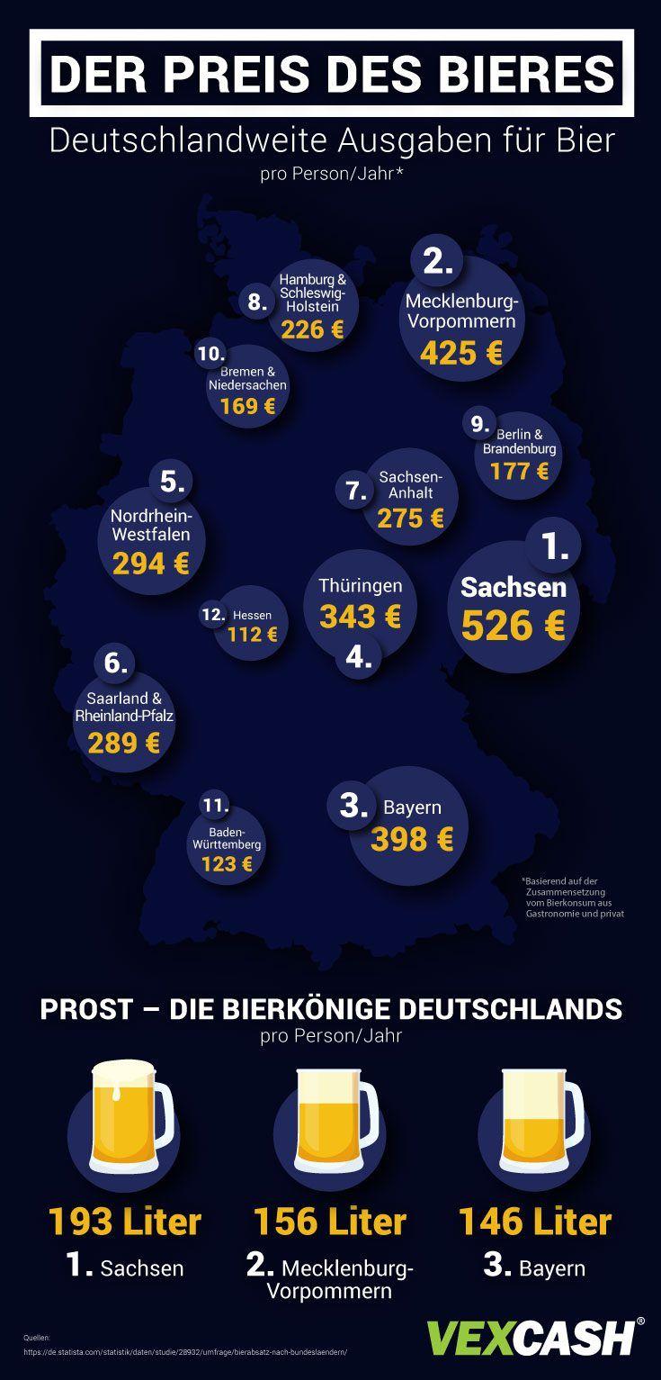 Der Preis des Bieres So viel wird in Deutschland für Bier ausgegeben