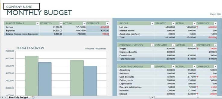 Monthly budget excel template Excel Templates Pinterest - personal profit and loss statement template