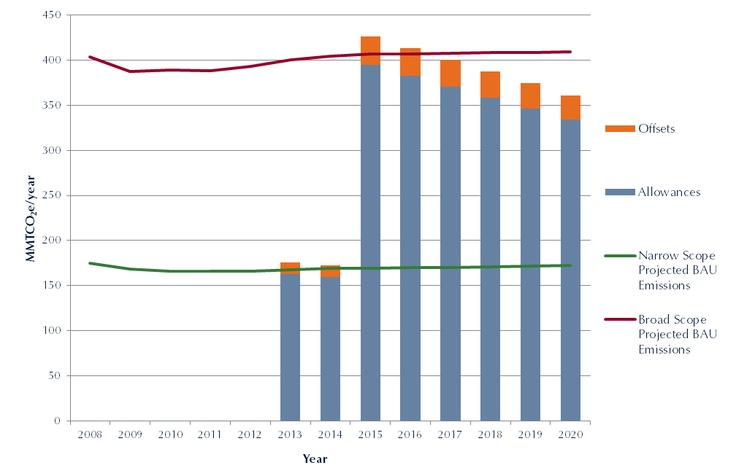 cap and Trade Graphs oil and gas california 2013 - Google Search