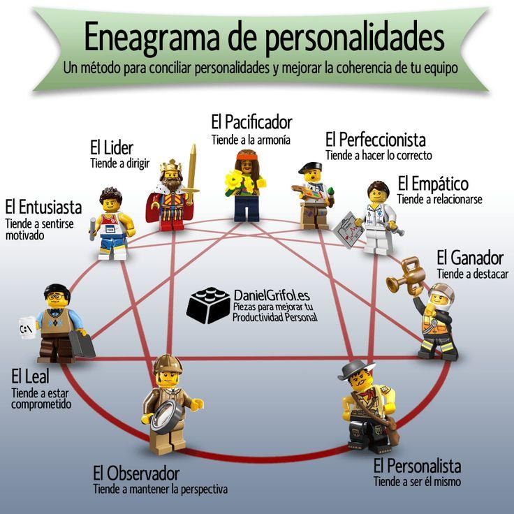 Eneagrama de personalidades: un método para conciliar personalidades y mejorar la coherencia de tu equipo.