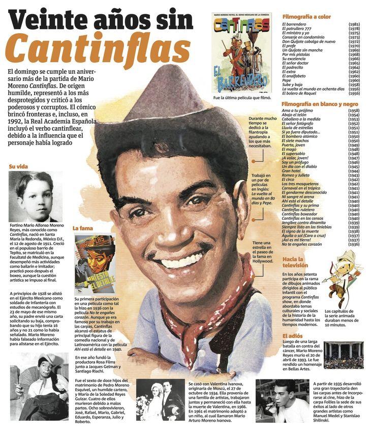 Veinte años sin #Cantinflas. #Infografía