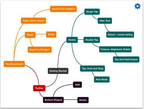 Fluent Mind Map- Create Beautiful Mind Maps on Your iPad