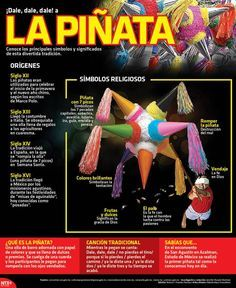 #Infografía Dale dale dale! a la piñata Conoce los principales símbolos y significados de esta divertida tradición.  @Candidman   #Infografias Mexico Candidman Infografía Mexicana Navidad Piñata Posadas Tradición @candidman
