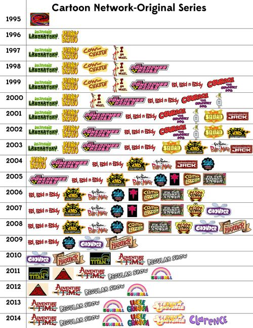 cartoon network original series history via embeebe i