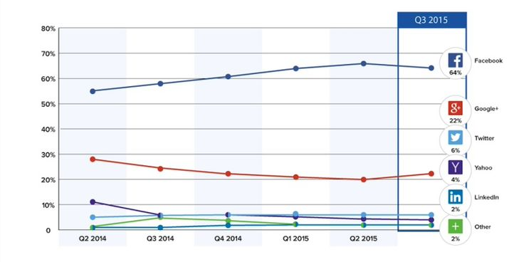 Despite suffering a slight drop in the latest Gigya social login stats, Facebook still dominates the market, with almost two-thirds of social logins happening via Facebook linkage.