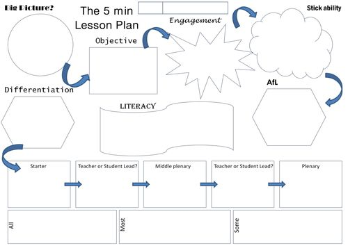 The 5 Minute Lesson Plan By Teachertoolkit Academic Pinterest