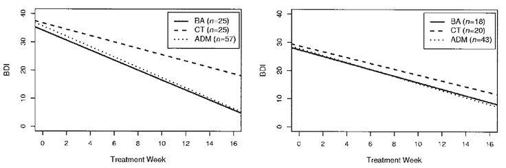 El cuadro de la derecha están los pacientes con depresión moderada, y a la izquierda, los pacientes con depresión severa. Las siglas son: BA (Activación Conductual), CT (Terapia Cognitiva), y ADM (antidepresivos, paroxetina en este caso). BA resultó efectiva tanto con los pacientes de baja gravedad como con los pacientes con alta gravedad