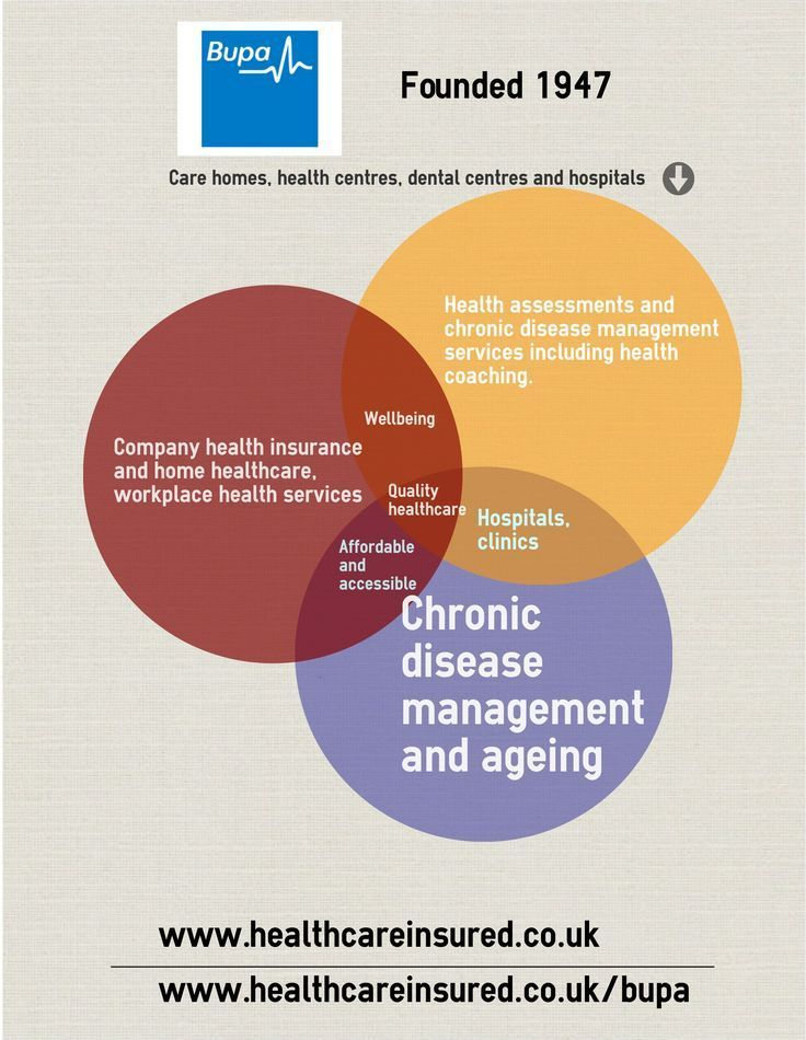 Latest Free Infographic: UK Health Insurance, UK Private ...