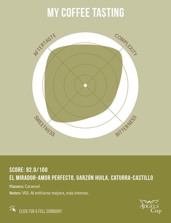 I awarded El Mirador-Amor Perfecto, Garzón Huila, Caturra-Castillo 82/100 on Angels' Cup - https://angelscup.com/app/3647/summary/c4329