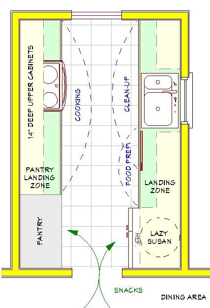 A plan for a small galley kitchen both the pantry and for Galley kitchen floor plans