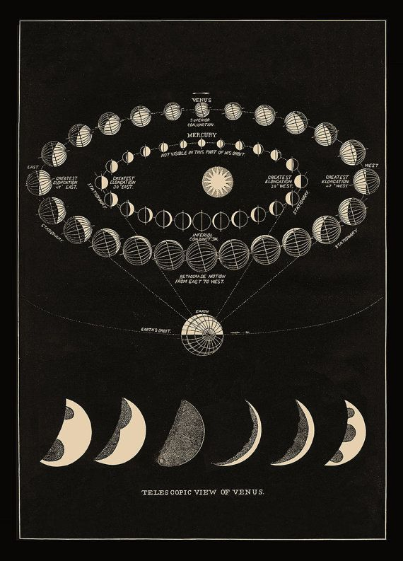 Antique Cosmos Print with Moon Phases and Views by DaylightDreams / Sacred Geometry <3