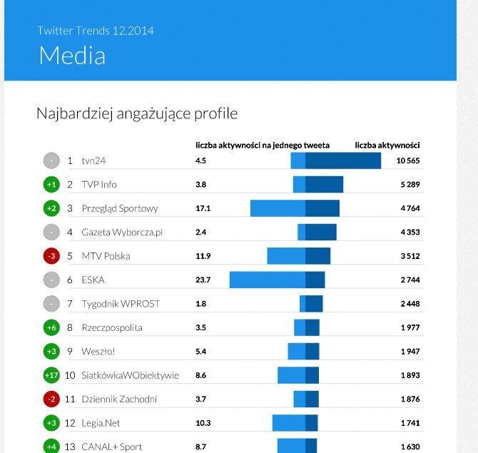 TwitterTrends #Twitter #media Grudzień 2014