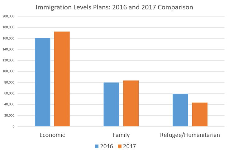 Canada Immigration News - Immigration to Canada: The Year in Review