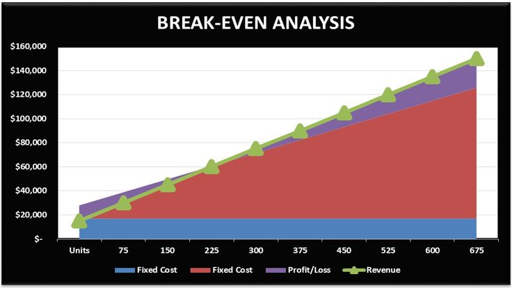#BreakEVen #ContributionMargin #BreakEvenAnalysis