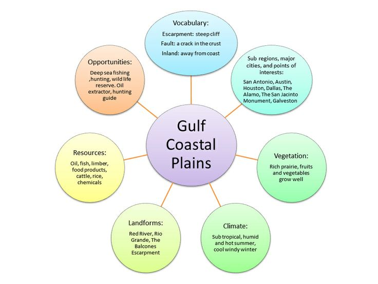 Gulf Coastal Plains Natural Resources