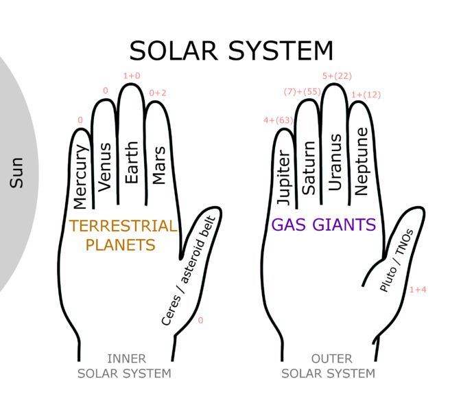 Solar System Hand Mnemonic.png left hand (palm down) right ...