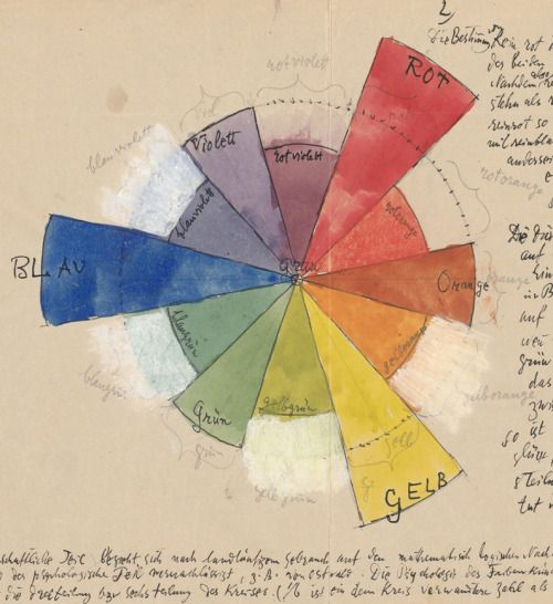 """paul klee, prinzipielle ordnung, 1931. based on the color theory of johann wolfgang von goethe. drawing from his book """"bildnerische gestaltungslehre"""""""