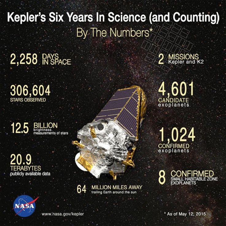El telescopio espacial Kepler nos muestra a Neptuno y a sus lunas en movimiento | milesdemillones